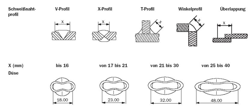 beispiele fr die maliche gestaltung der schweidse und den querschnitt der luftaustrittsffnung fr schweiarbeiten bis 40 mm pren 13705 1999 - Schweisnahtberechnung Beispiel